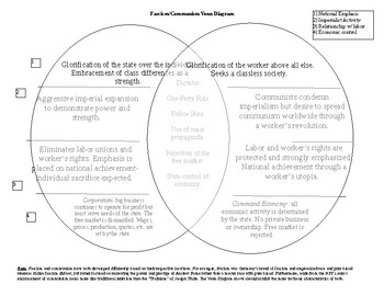 venn diagram of transverse and longitudinal waves s10 cruise control wiring compare teaching resources teachers pay fascism communism comparative