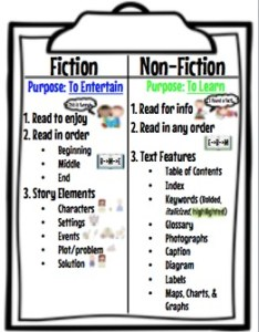 Fiction and non anchor chart also by the book fairy goddess tpt rh teacherspayteachers