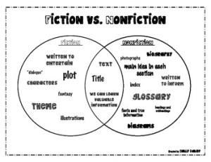 Fiction vs Nonfiction Venn Diagram by Holly Daley | TpT