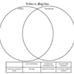 Fiction Vs Nonfiction Venn Diagram Air Conditioner Wiring Symbols Teaching Resources Teachers Pay