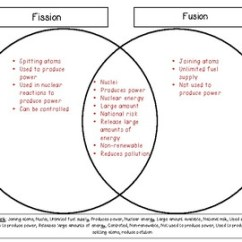 Fission Vs Fusion Venn Diagram Kidney Cell Labeled By Ms Corey Science Spot Tpt
