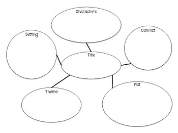 Five Elements of Fiction Graphic Organizer by Middle