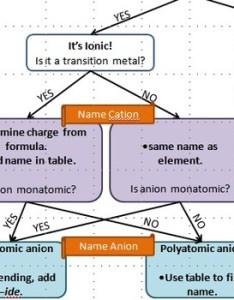 Flowchart for naming ionic and covalent compounds also by molly taylor rh teacherspayteachers