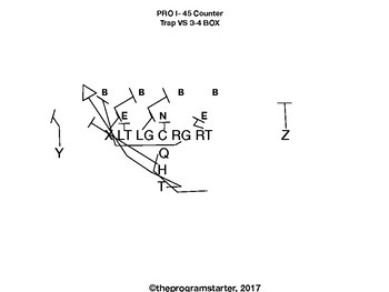 Football Playbook- Program Starter Pro I Formation by The
