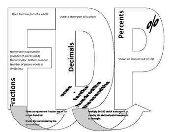 Fraction Decimal Percent Interactive Notebook Page by Jeanina Harris