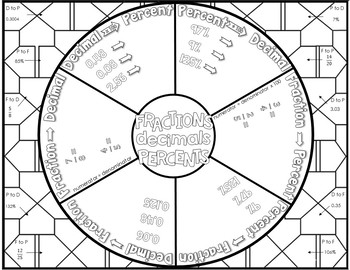 Fraction, Decimal, Percent Math Wheel by Middle School