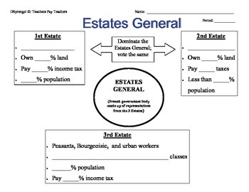 French Revolution 3 Estates General Graphic Organizer with