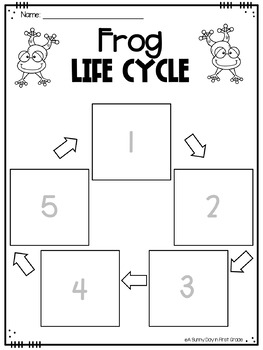 Life Cycle of a Frog {poster, printables, craft & writing