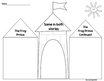 Frog Prince Fractured Fairy tale Unit by Love Teaching
