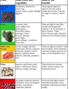 Fruit and vegetable color nutrition chart also by debbie madson tpt rh teacherspayteachers