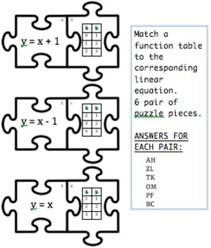 Function Puzzles for 6th Grade by Meyers' Maties in 6th