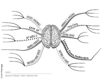 GROWTH MINDSET ACTIVITY: MIND MAPS, WRITING, CREATIVITY