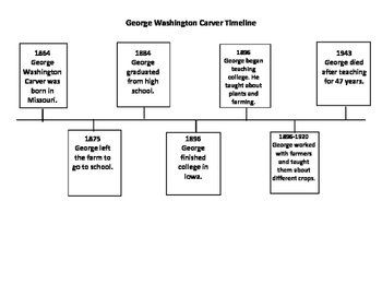 George Washington Carver Timeline with Questions by