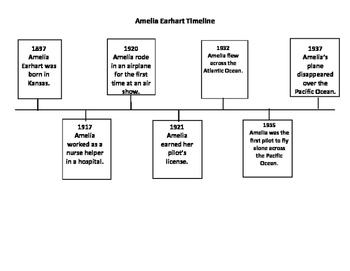 George Washington Carver and Amelia Earhart Timelines by