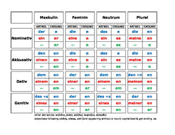 German Grammar Tables Pdf Brokeasshome Com