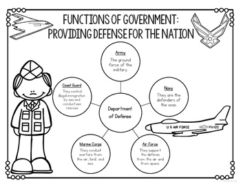 Government Study Guide Graphic Organizers by Bow Tie Guy