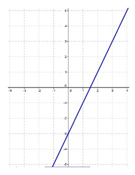 Graphing Linear Equations Activity-Interactive Bulletin