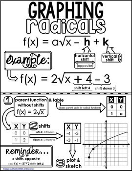 Graphing Radical Functions Cheat Sheet and Video by