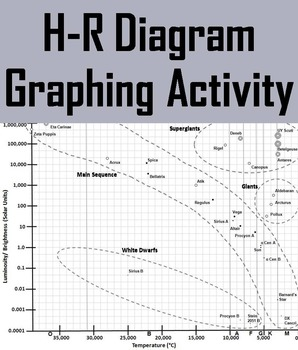 HR Diagram (HertzsprungRussell) Graphing Activity by Science Spot