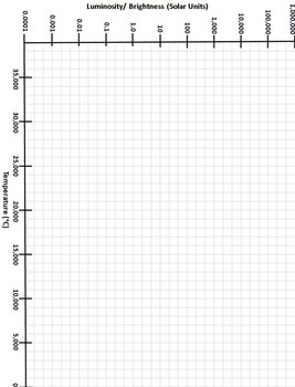H-R Diagram (Hertzsprung-Russell) Graphing Activity by