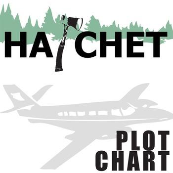 plot diagram graphic organizer pdf basic motorcycle wiring symbols hatchet chart arc (by gary paulsen) - freytag's pyramid