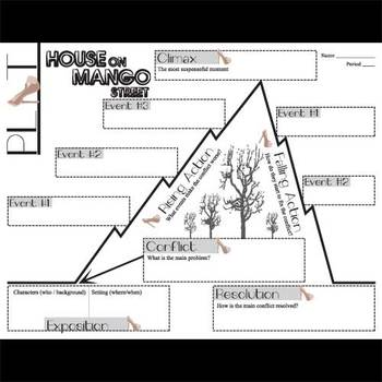 HOUSE ON MANGO STREET Plot Chart Organizer Diagram Arc
