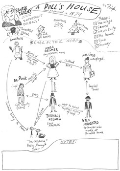 Henrik Ibsen's 'A Doll's House' Character Map by Bare