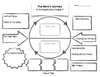 Hero's Journey Graphic Organizer by Teaching Speaks