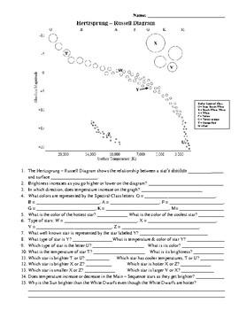 Hr Diagram Worksheet Answers : diagram, worksheet, answers, Hertzsprung-Russell, Diagram, Worksheet, Kirkwood