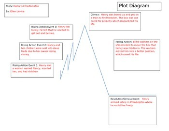 the legend of sleepy hollow plot diagram trailer plug wiring story worksheet teaching resources teachers pay historical fiction short and writing
