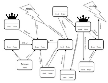 Homer's The Iliad Fill-In Character Flow Chart by Brittany