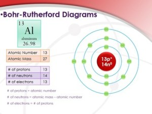 How to Draw Bohr Rutherford Diagrams PowerPoint  Elements