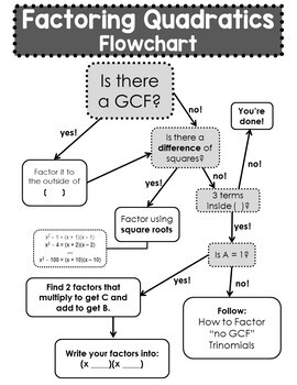 Factoring Graphic Organizer... by Scaffolded Math and