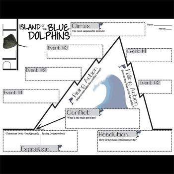 THE ISLAND OF THE BLUE DOLPHINS Plot Chart Organizer