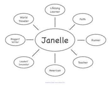 Identity Map (Character Education Lesson Plan, Middle
