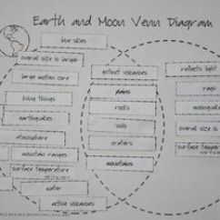 Compare And Contrast Using Venn Diagram One Way Switch Wiring Light Integrated Science Writing~compare Earth Moon {cc Aligned}