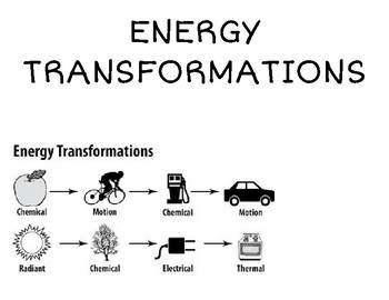 Interactive Word Wall-Energy Transformations by Thinking