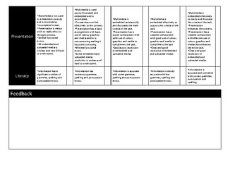 Interactive or Digital Poster Marking Rubric by Design