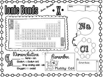 Ionic Bonds Doodle-it! Notes & Polyatomic Ion Chart (3