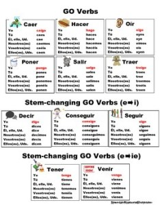 Spanish irregular yo verbs conjugations notes also teaching resources teachers pay rh teacherspayteachers
