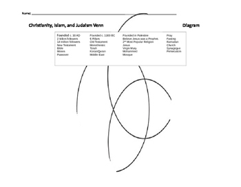 christianity vs islam venn diagram uml component visio 2013 judaism religion monotheism original 2485861 1 jpg