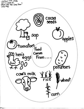 Journeys First Grade: Where Does Food: Unit 4/Lesson 18