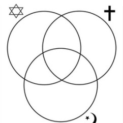 Christianity Vs Islam Venn Diagram Ford 3 8 Engine Judaism And By Nicole Jurka Tpt