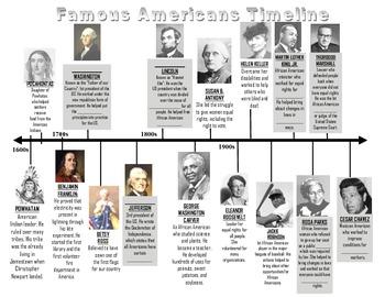 K-3 Famous Americans Timeline (VA SOLS) by Jameka Jones
