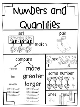 Kindergarten Math Focus Vocabulary Posters by Amanda