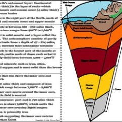Soil Layers Diagram Simplicity Prestige Wiring The Of Earth Interactive Notebook Activity/ Foldable (geology Unit)