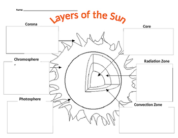 The Sun Worksheet Answer Key. worksheet layers of the sun