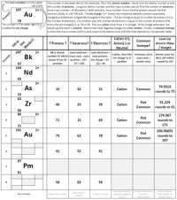 Learn Isotope Notation Periodic Table Worksheet ...