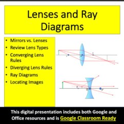 Lenses For Ray Diagram Physics Holden Astra Timing Belt And Diagrams Optics Powerpoint Lesson Notes Package