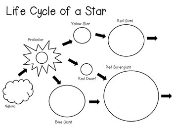 Life Cycle of a Star Diagram and Vocabulary Cards by Smart